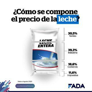 Info-LECHE-Redes-320x320