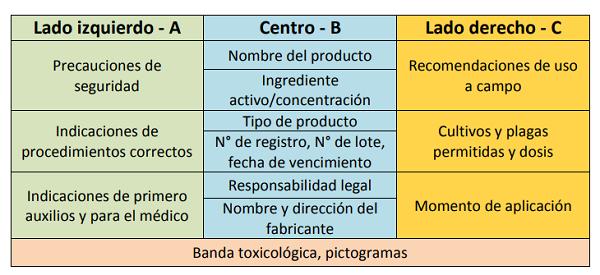descripcion_etiquetado_fitosanitarios