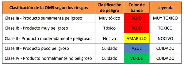 clasificacion_de_fitosanitarios_segun_riesgo