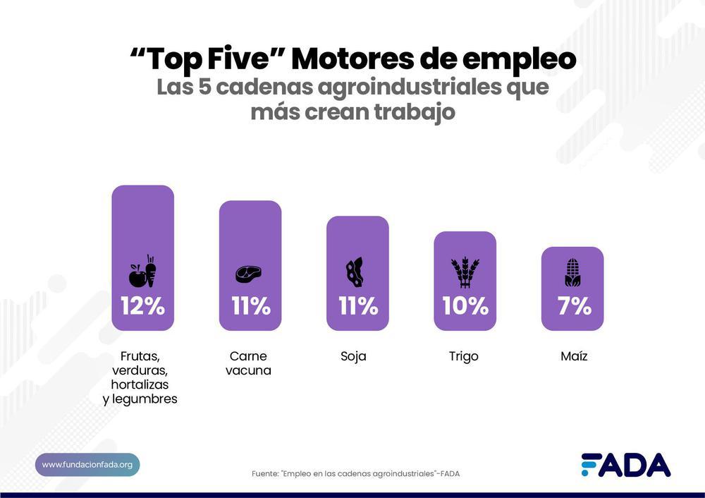 ranking top 5 motores de empleo
