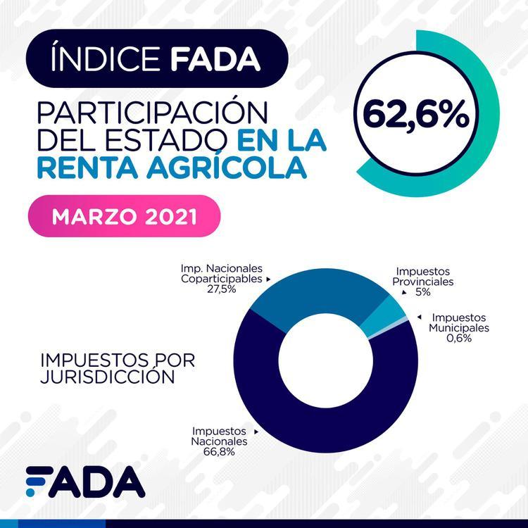 Indice-FADA-Marzo-2021-Redes-02