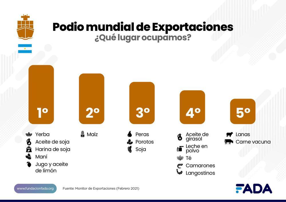 expo podio mundial exportaciones