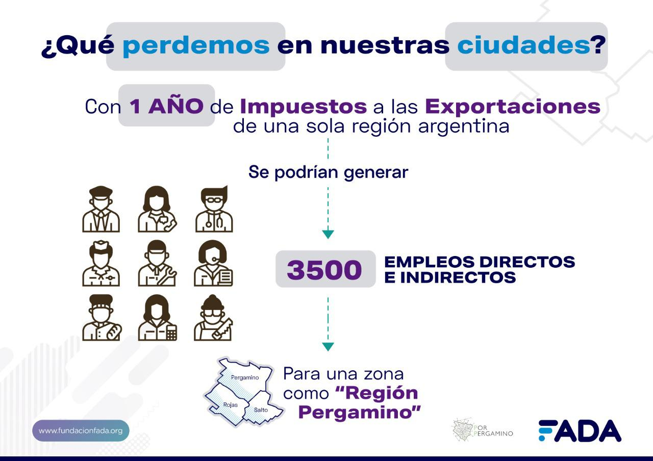 Gráfica Impacto Impuesto Exp. - Empleo