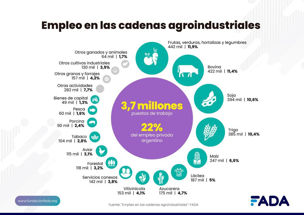 Empleo Agroindustriales gral
