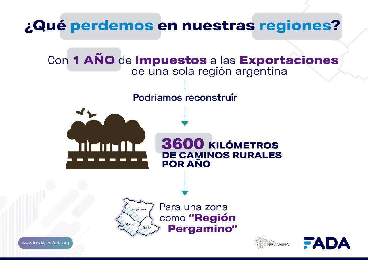 Gráfica Impacto Impuesto Exp. Caminos Rurales