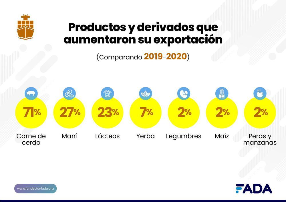 expo productos y derivados que aumentaron