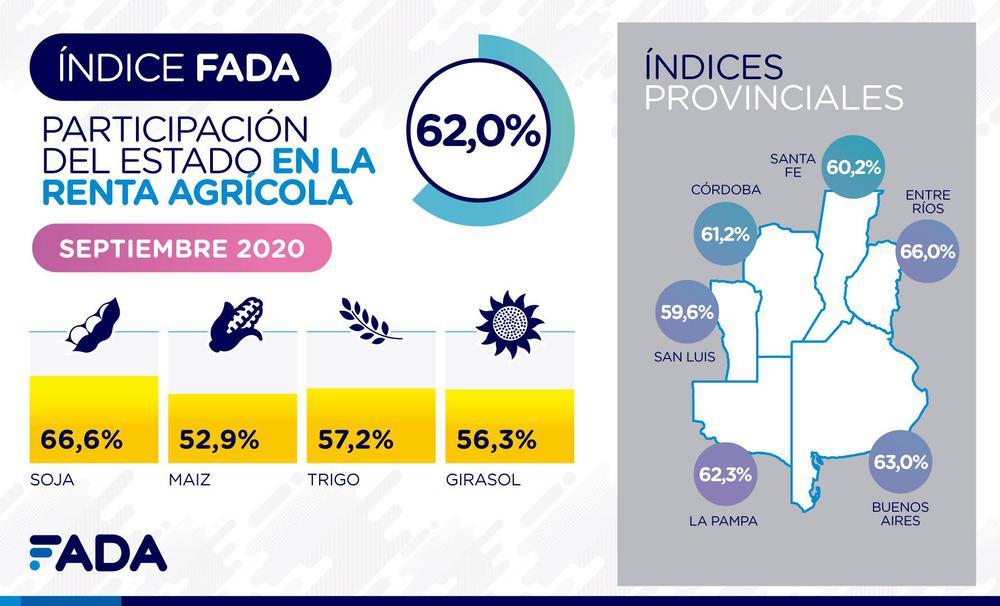 Indice-FADA-Septiembre-2020-Redes-01