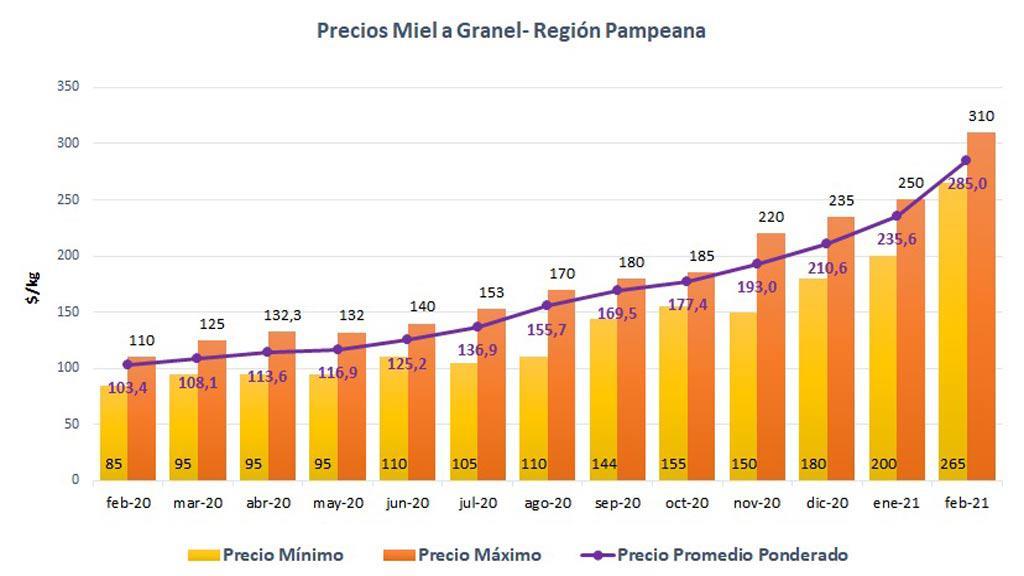 precios-miel-evolucion20-21