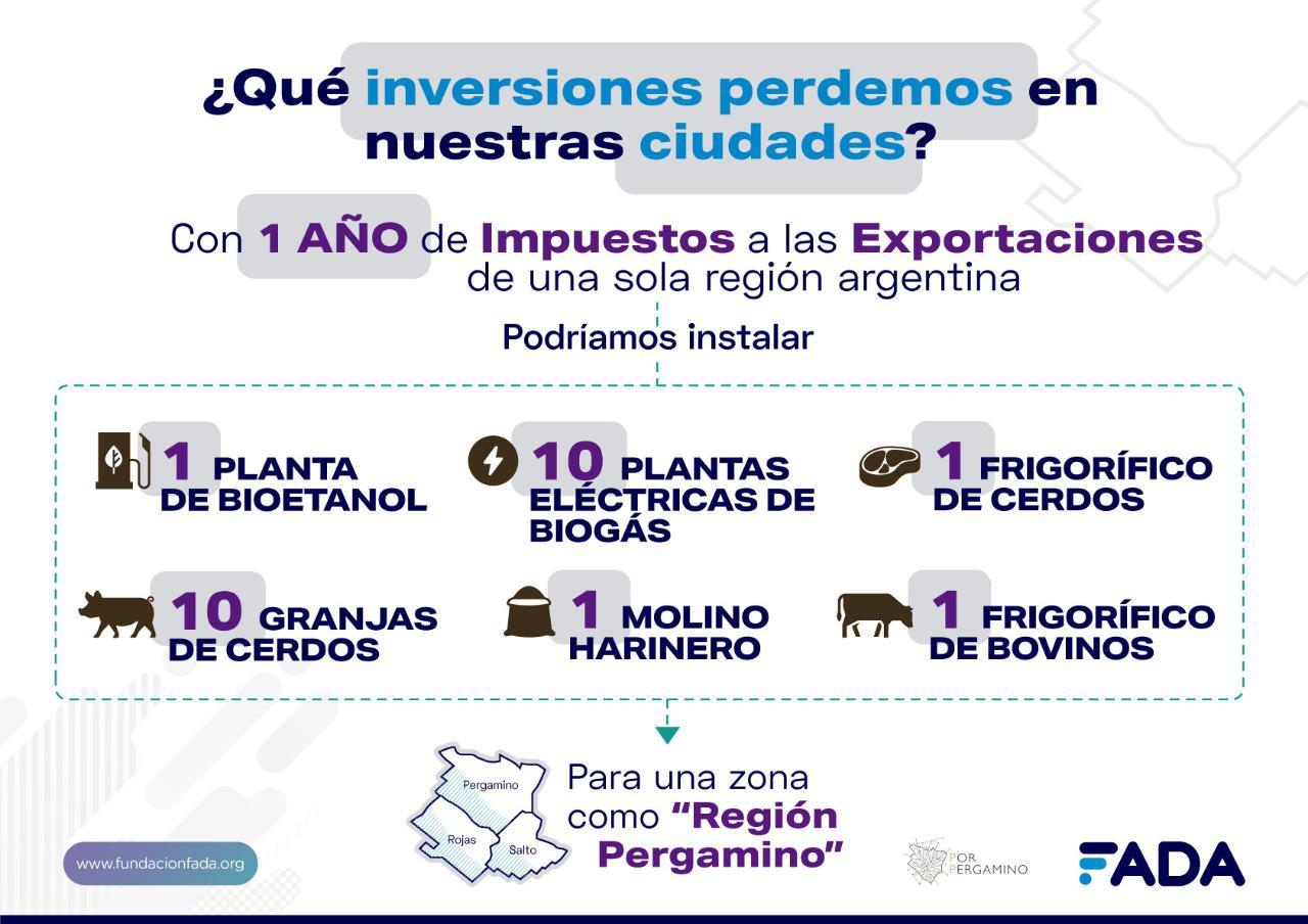 Gráfica impacto Impuesto Exp. - Inversiones