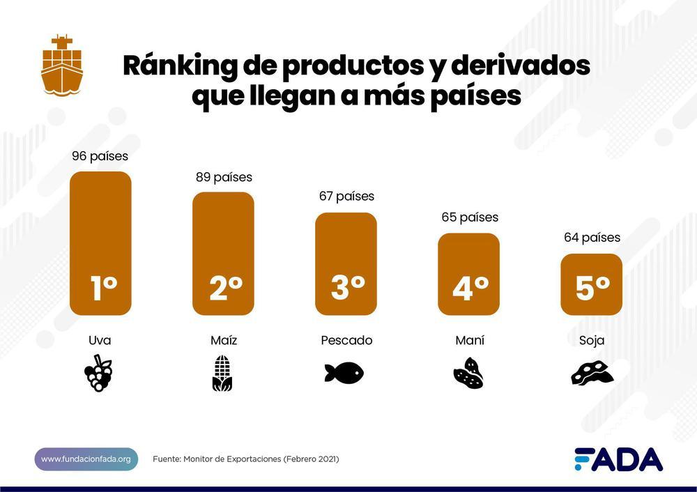 expo ranking de prod y deriv que llegan a mas paises